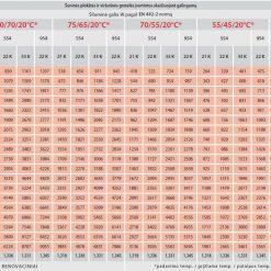 Renovacinių radiatorių Vogel&Noot galingumai